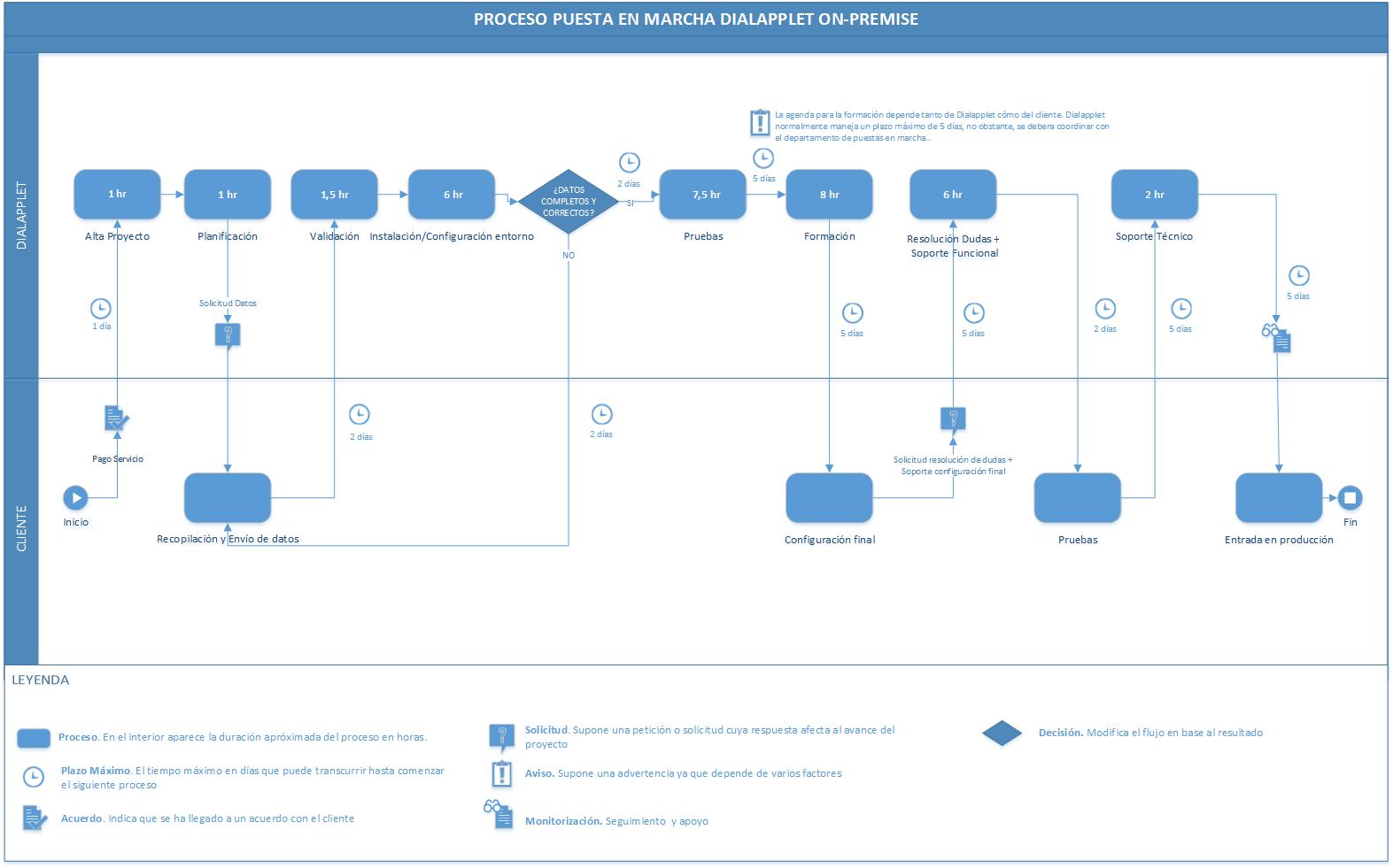 Requisitos y planificación On-Premise en Dialapplet